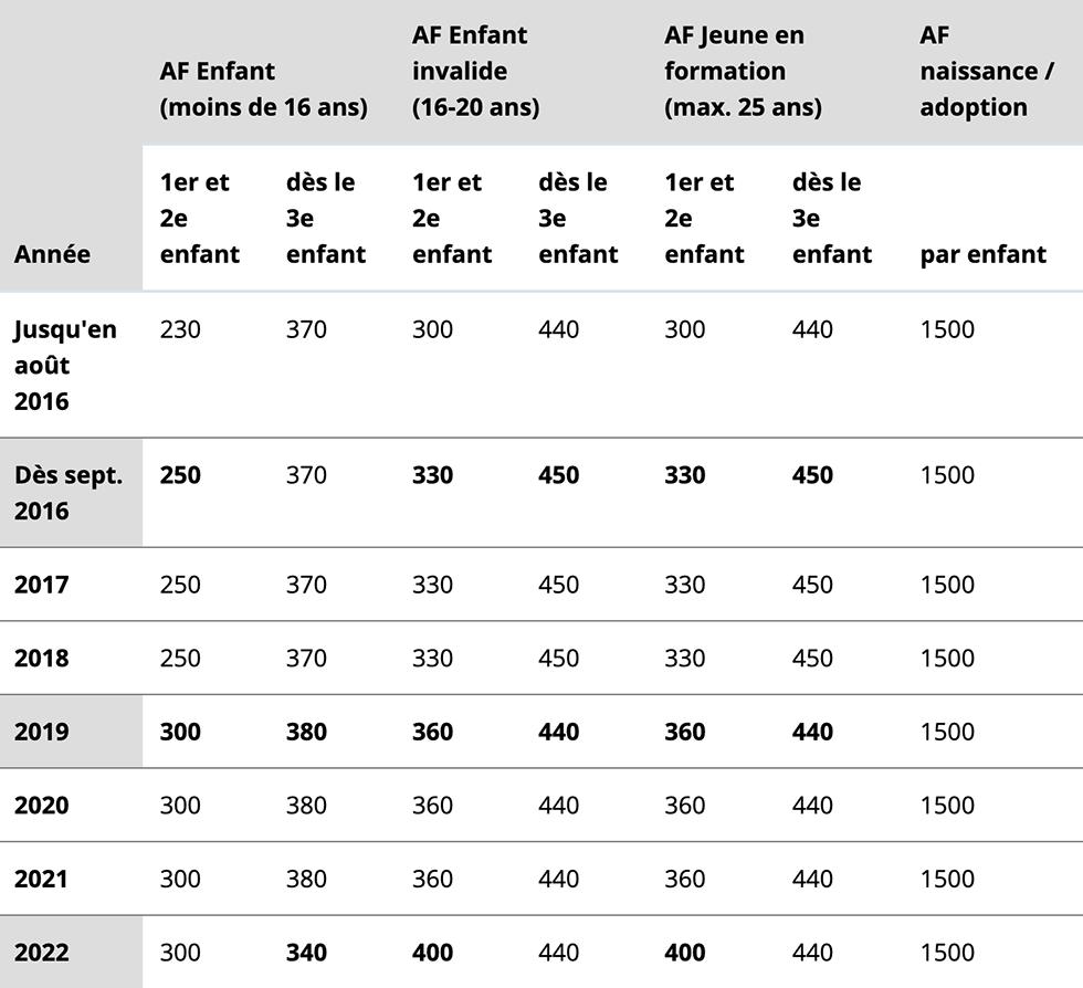 Montants mensuels des allocations familiales (AF) par enfant dès 2016